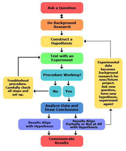 scientific-method-steps_v6.png